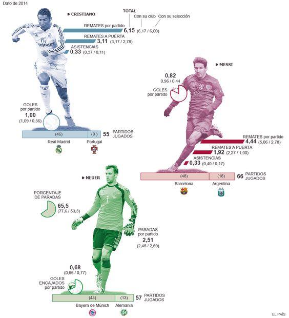 Las cifras de los tres aspirantes al premio de la FIFA