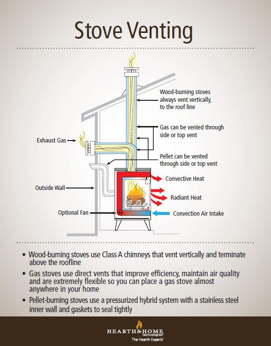 Gas, wood and pellet stoves have different venting systems, so before buying a new stove, it's good to understand how the various types vent to the outdoors. #Infographic      Find a Contractor in minutes Free service http://Contractors4you.com  Also free leads for contractors
