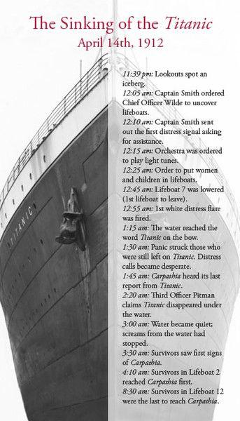 Titanic Timeline.