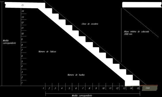 Reparto de escalera