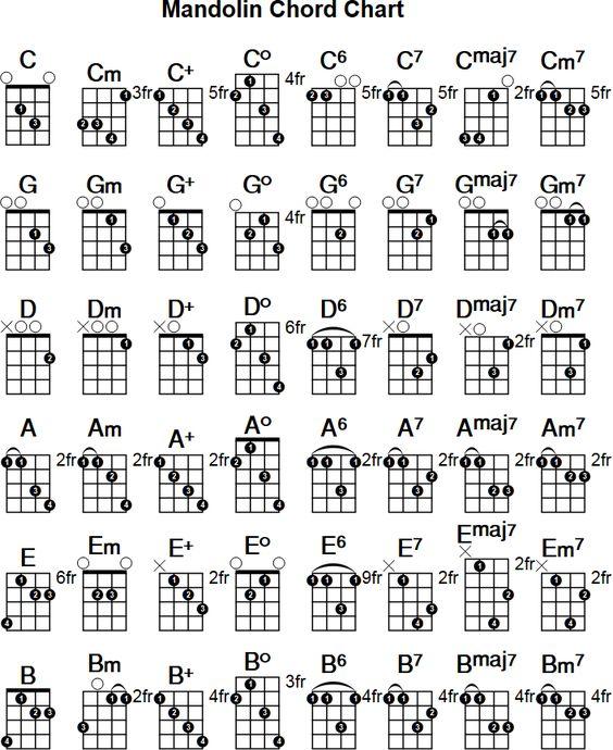Two Finger Mandolin Chords Chart, Includes Mandolin Fret Board - mandolin chord chart