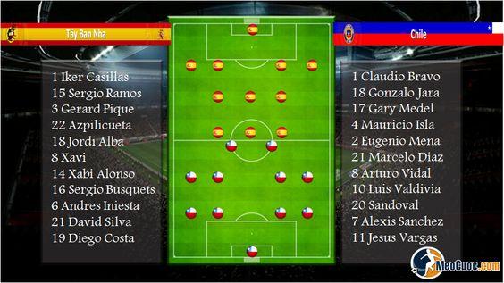 Về đẳng cấp lẫn kinh nghiệm Chile không thể sánh bằngTây Ban Nha, hơn nữa lịch sử đối đầu họ thua tới 3 trận trong cả 4 lần gần nhất đấu với Tây Ban Nha. Cuộc chạm trán  lần này là cơ hội để Tây Ban Nha tìm lại hương vị chiến thắng để lấy lại danh dự và tiếp tục cuộc hành trình bảo vệ ngôi vương của mình trước những chú Ngựa Ô Chile Mẹo Cược Chọn: Tây Ban Nha -1 http://nhandinhbongdameocuoc.blogspot.com/2014/06/nhan-inh-tay-ban-nha-chile-lay-lai-dien.html