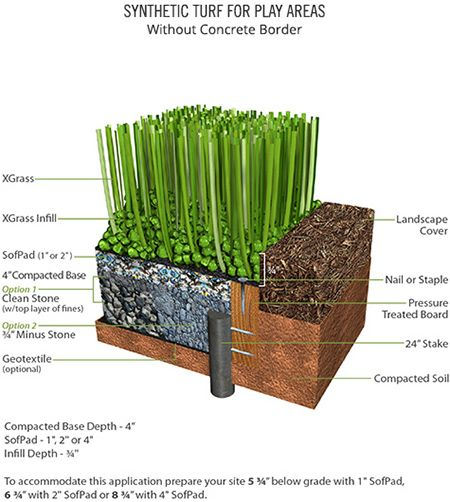 Synthetic Turf Play without Concrete Border