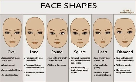 Face Shapes Meaning Face Shape Hairstyles Face Shapes Oval Face Hairstyles