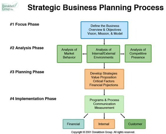Stategic Planning Process Stages Define Mission And Vision Analyze Internal And External