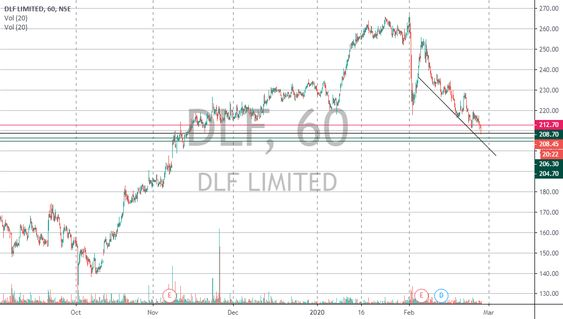 Trade Nivesh Sell Dlf Below 208 7 Stop Loss 212 7 Target 1st