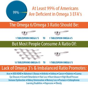 omega 3 fatty acids and depression essay
