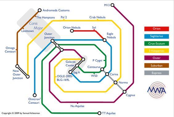 Carte de métro de la Voie Lactée