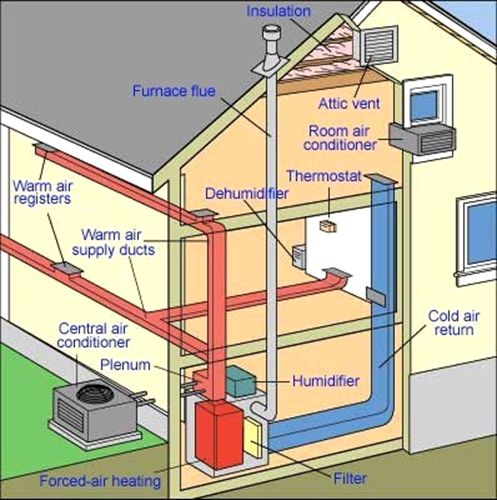 This Article Has Premium Tips For Your Hvac Needs Central Air