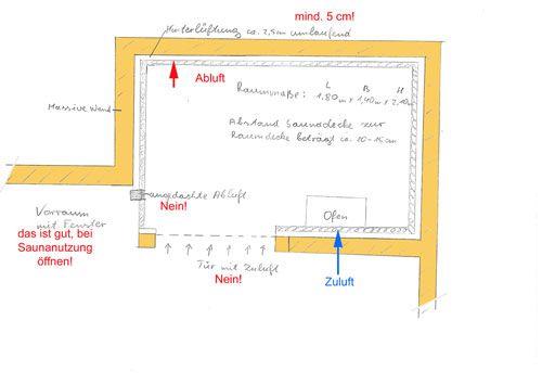Sauna Beluftung Und Entluftung Der Sauna Heimwerker Sauna Sauna Fur Zuhause Entluftung