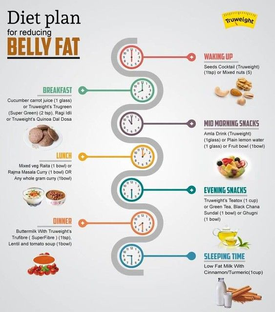 Pin On Diet Tips To Lose Belly Fat