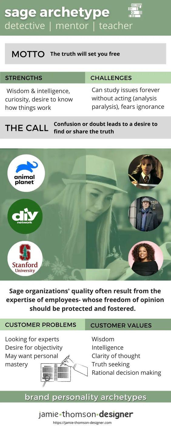 Sage Brand Archetype - Jamie Thomson Designer