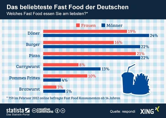 Das Beliebteste Fast Food Der Berliner