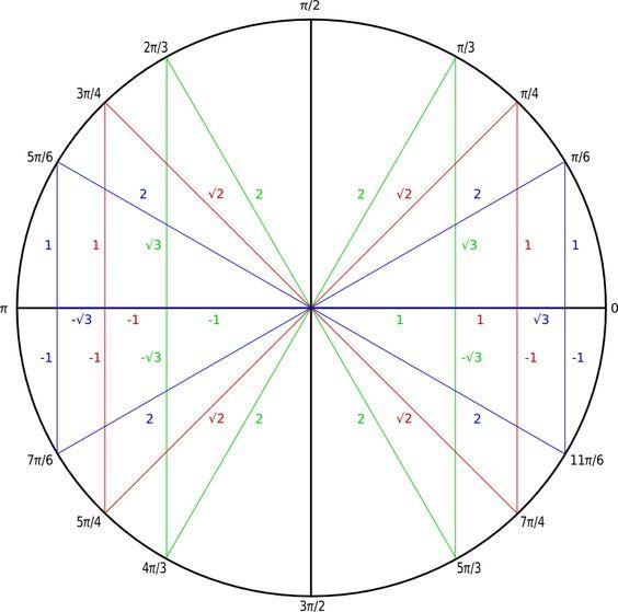 Mathe-Trigonometrie_Werte_trigonometrischer_Fkt.png (PNG-Grafik, 773×767 Pixel) - Skaliert (87%)