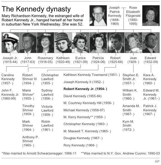 Risultati immagini per kennedy genealogical tree