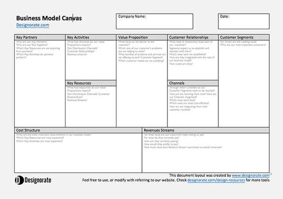 Business Model Canvas Template  Strategy    Canvases