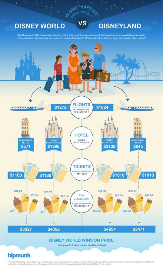 Disneyland vs Disney World Infographic