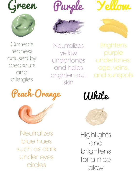 Confused on how to color correct? Here are what certain colours are used for☺️Green Concealers: The color green neutralizes the color red, which is why green concealers are wonderful for getting rid of any redness on your face. Purple, lavender, or lilac