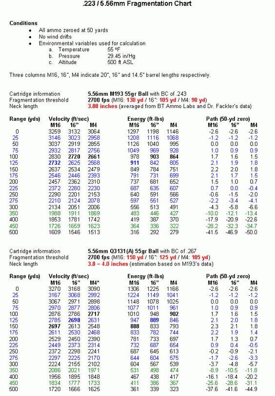 Bullet Charts Rifle Pinterest Bullet and Weapons - ballistics chart