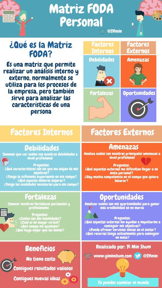 """Como facer un DAFO persoal, ou FODA, do blogue persoal de Alfredo Vela, """"Tics y formación"""""""