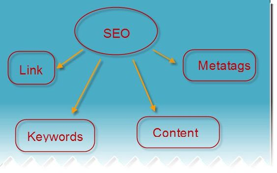 Search Engine Optimazation Tutorial - Basics for Beginners
