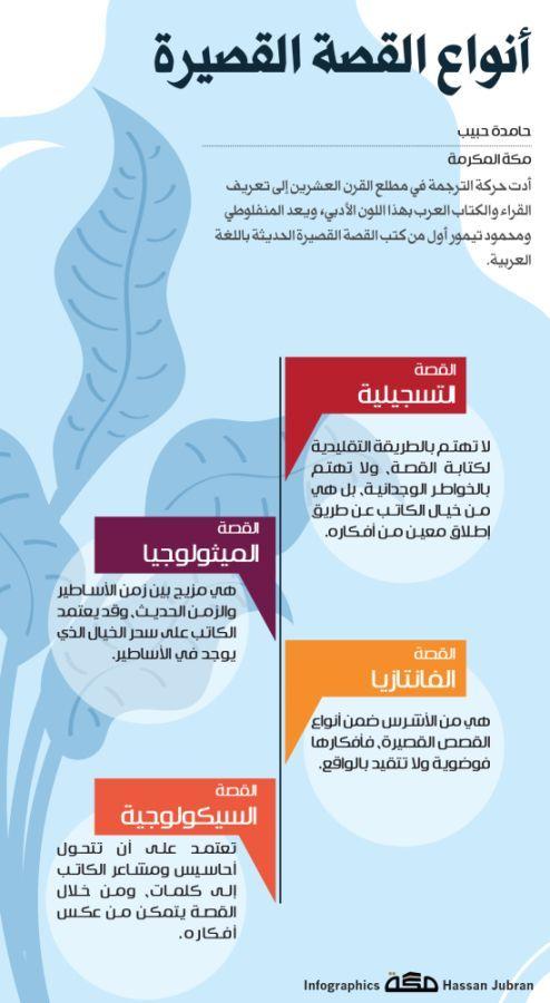 إنفوجرافيك أنواع القصة القصيرة صحيفة مكة Makkahnp Arabic Quotes Infographic Quotes