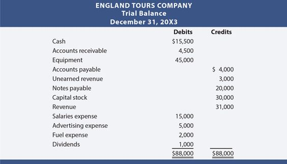 England Tours Trial Balance Accounting Pinterest Trial balance - balance sheet classified format