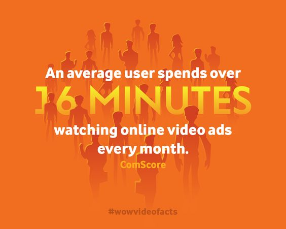 That's 16 minutes you could use to increase your business! #VideoMarketing #BusinessSense #ROI #wowvideofacts #wowmakers #marketing