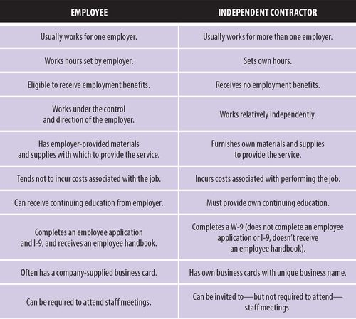 Independent Contractors Or Employees Independent Contractor