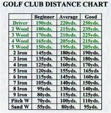 Image result for golf club distance chart golf pinterest golf