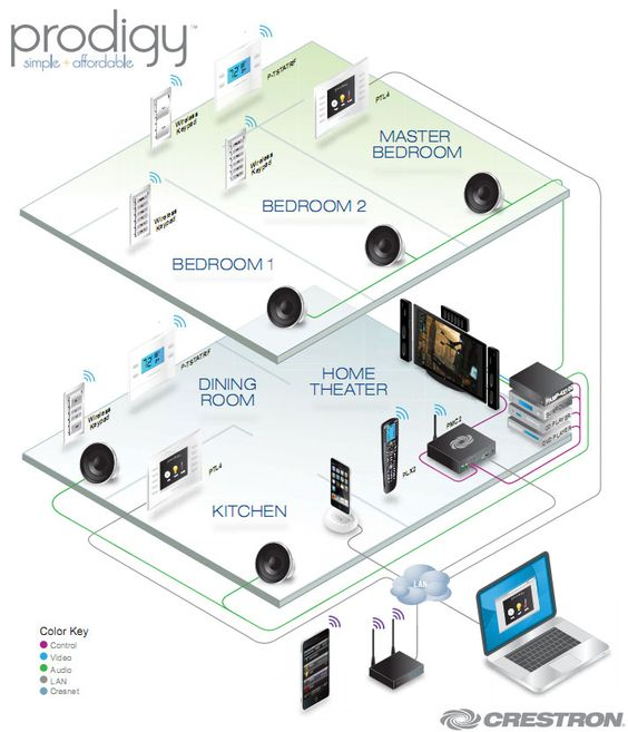 Sweet home automation system man cave pinterest for Home automation plan