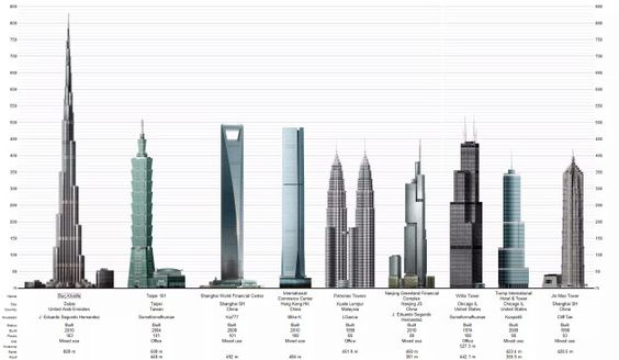 Tallest Buildings - New Heights