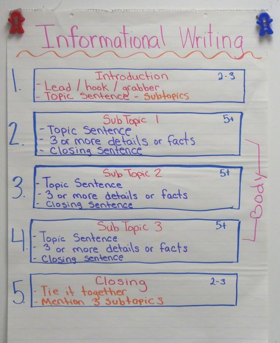 informational essay examples for 4th grade