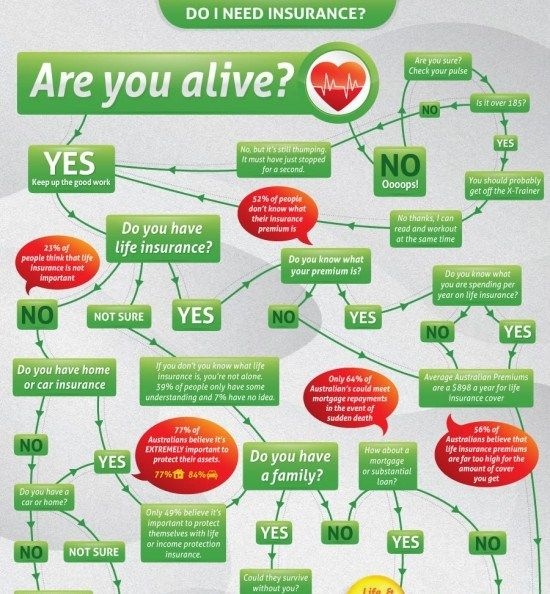 Do I Need Insurance 1 Infographic Health Infographic Insurance
