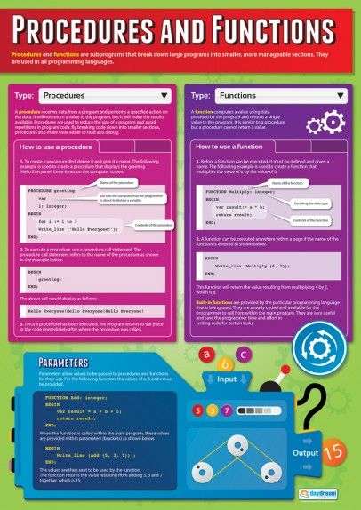 Computer Science Educational Posters | Graphic Design | Pinterest ...