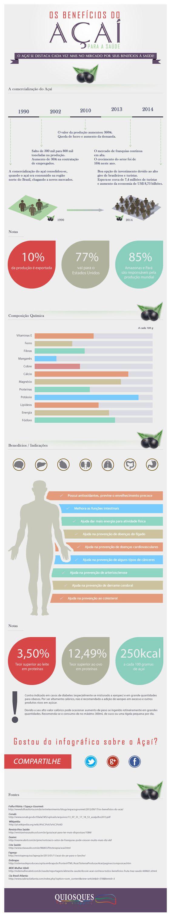 infografico-acai