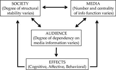 Relationship between Society and Media within the Dependency Theory
