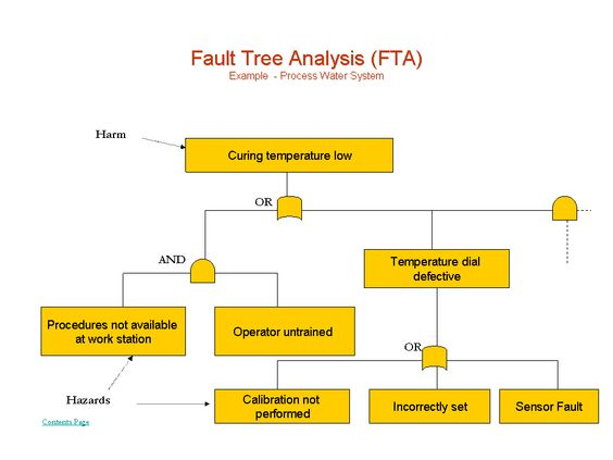 Fault Tree Analysis - What is it, how to implement Quality - define breakeven analysis