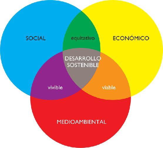 Nos ocupamos a menudo de la sostenibilidad medioambiental, también hemos hablado de la social. Ahora le toca a la vertiente económica.    Muchos de nosotros podemos encontrar la economía como una disciplina confusa, aburrida o incluso en nuestros días, deprimente. La teoría económica parece demasiado abstracta para ser relevante en nuestro día a día. Incluso aunque entendamos los conceptos, no parecen coincidir con nuestra realidad cotidiana.