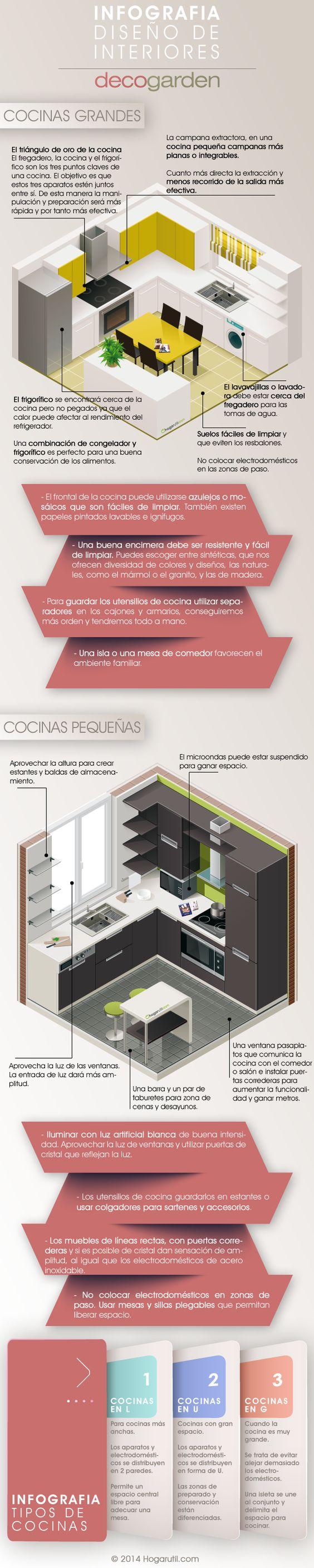 Infografía decoración de cocinas #infografia #decoracion
