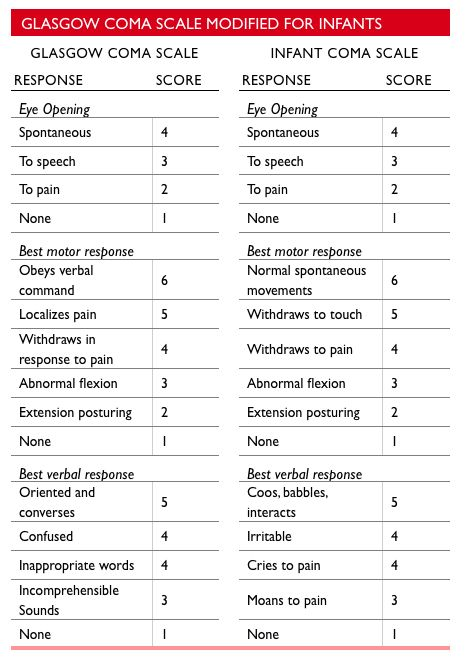 Printables Pediatric Anesthesia Worksheet pediatric anesthesia worksheet bloggakuten pain scale trauma and glasgow on pinterest