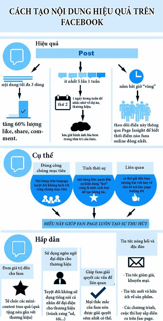 cách tạo nội dung hiệu quả trên facebook