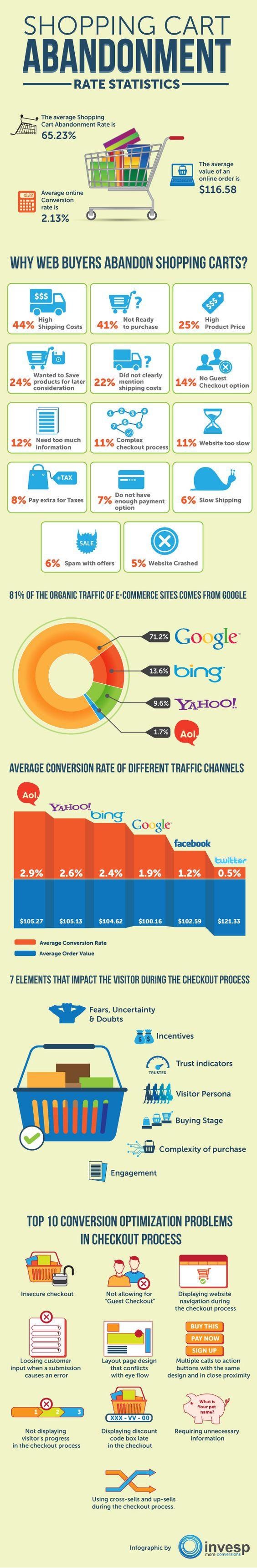 Reasons people abandon ecommerce shopping carts #infographic
