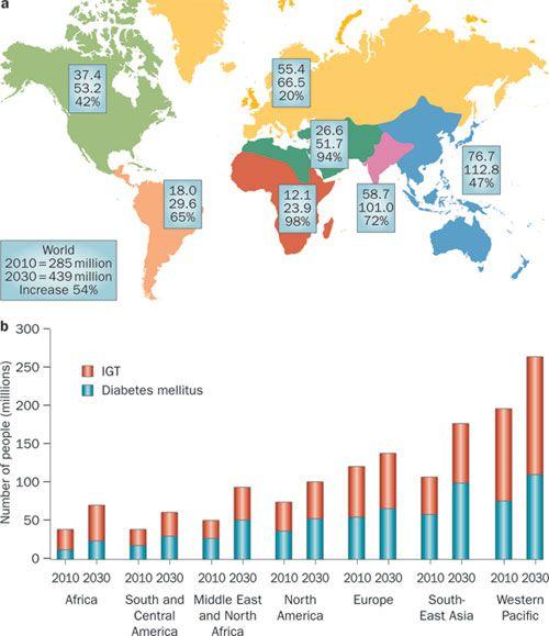 Diabetes type 2 statistics australia