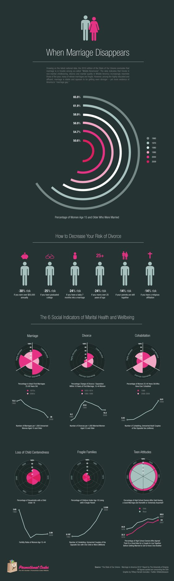 When Marriage Disappears: A Visual Representation of US Marriage Statistics.  Okay so the it's a very sad top overall, but these charts are awesome. I wonder how get excel to give this kind of output.?.