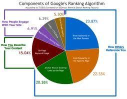 Google-Algorithm - Google 搜尋