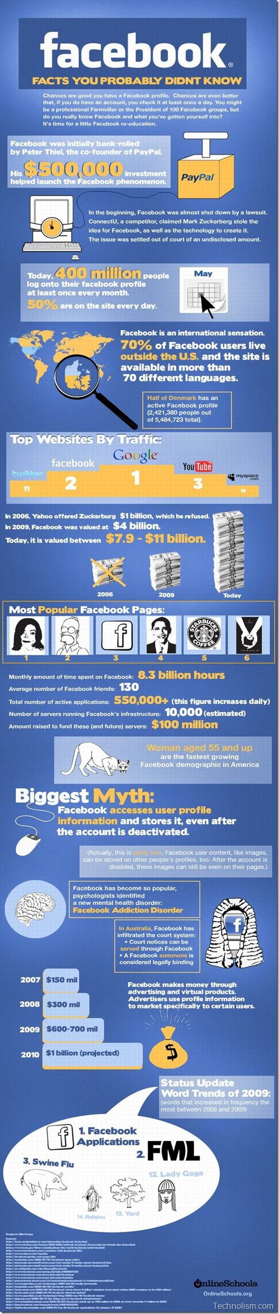 15+ Facebook facts you would like to know!