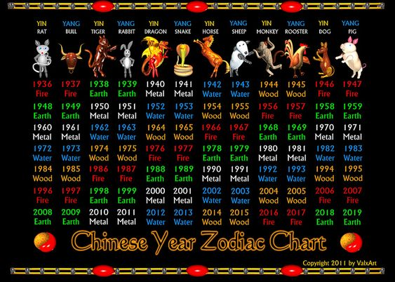 chinese zodiac elements