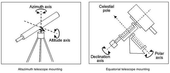 """Telescope mountings. Altazimuth lets the telescope pivot up & down (in altitude) & swing from side to side (in azimuth). You have to keep adjusting it to keep an object in view as the Earth turns. The equatorial mount """"pan"""" axis is parallel to the Earth's rotation axis. So you can keep an object in view by turning this axis as the Earth turns, maybe with a motor drive. (Credit:  moreheadplanetarium.org) Mona Evans, """"Choosing and Using a Telescope""""…"""