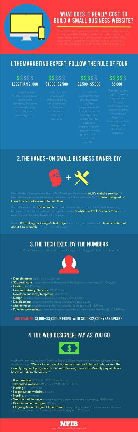 What Does It Really Cost To Build A Small Business Website? [INFOGRAPHIC] | NFIB